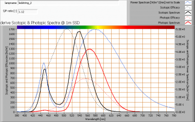 ledstring_2_s_and_p_spectra_at_1m_distance