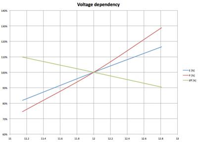 ledstring_2_voltagedependency