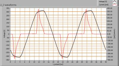 ledsupport_150_u_i_waveforms