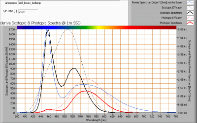 lidl_bouw_ledlamp_s_and_p_spectra_at_1m_distance