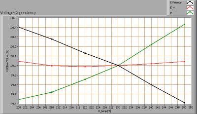 lle_dwl2w11_dw_voltagedependency