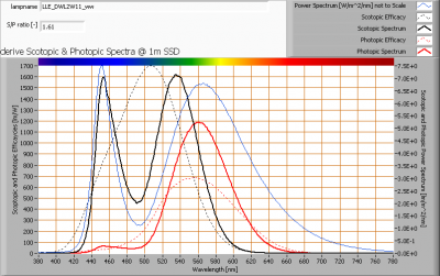 lle_dwl2w11_ww_s_and_p_spectra_at_1m_distance