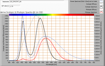 lle_dwl2w7_dw_s_and_p_spectra_at_1m_distance