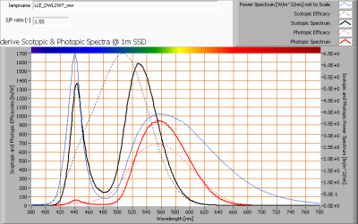 lle_dwl2w7_ww_s_and_p_spectra_at_1m_distance