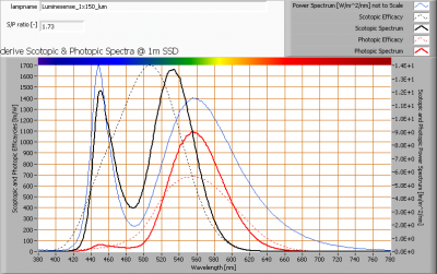 luminesense_1x150_lum_s_and_p_spectra_at_1m_distance