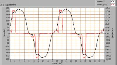 4xpharoxiii_berker_rc_15_u_i_waveforms