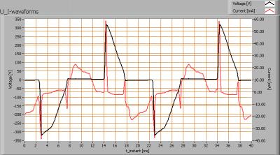 4xpharoxiii_elimpo_60_u_i_waveforms