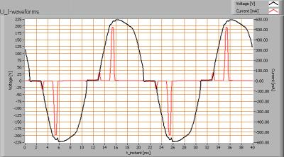 4xpharoxiii_lil_625_u_i_waveforms