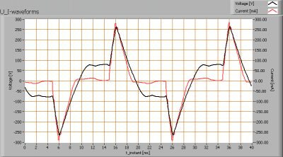 ar111_50w_12v_rl_50_u_i_waveforms