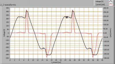 calex11wcfl_dimble_elimpo_60_u_i_waveforms