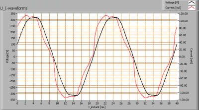 cls_revo_u_i_waveforms