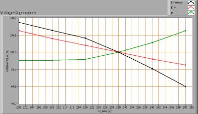 flowmagic_werklamp_voltagedependency