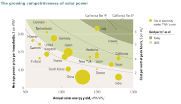 growing-competitivesness-solar-power