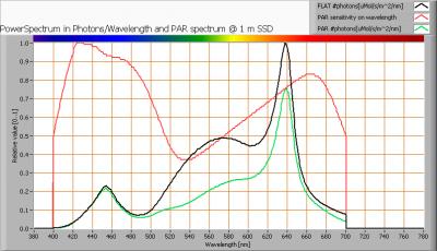 ledprojects_ledbulb_par_spectra_at_1m_distance