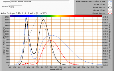 rentalite-premium-power-led_s_and_p_spectra_at_1m_distance
