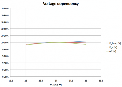 rentalite-premium-power-led_voltagedependency