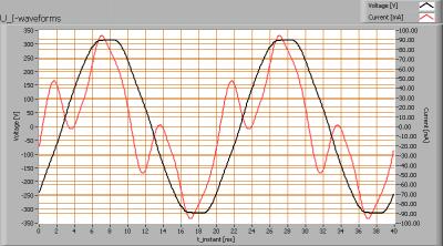 econe_60cm_3kk_u_i_waveforms