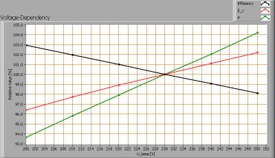 econe_60cm_3kk_voltagedependency