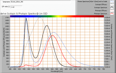 econe_60cm_4kk_s_and_p_spectra_at_1m_distance