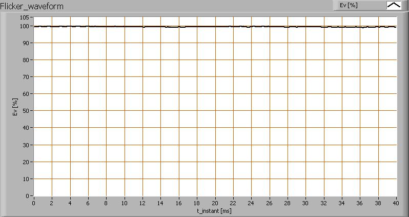 http://www.olino.org/wp-content/uploads/2010/06/ledverlichtingsoest_4xspot_flicker_waveforms.png