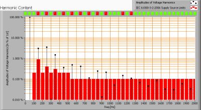 ledverlichtingsoest_4xspot_harmonics_voltage