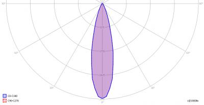 ledverlichtingsoest_4xspot_light_diagram