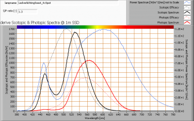 ledverlichtingsoest_4xspot_s_and_p_spectra_at_1m_distance