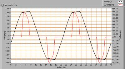 ledverlichtingsoest_4xspot_u_i_waveforms