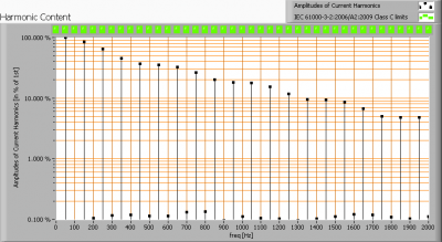lil_gu10_harmonics