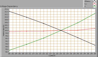 lil_gu10_voltagedependency
