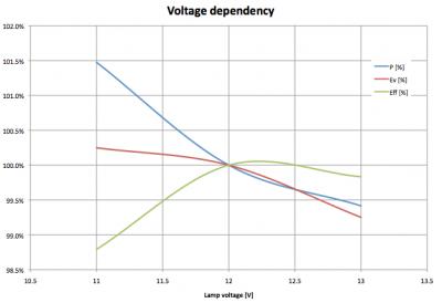 lil_mr11_voltagedependency