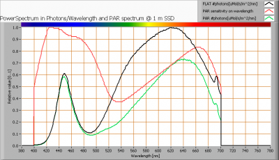 lil_mr16_ii_par_spectra_at_1m_distance