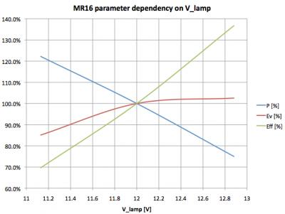 lil_mr16_ii_voltagedependency