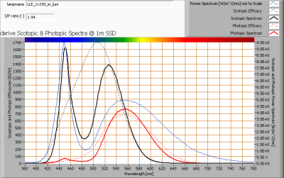lle_1x150_in_lum_s_and_p_spectra_at_1m_distance
