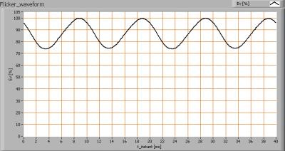 lle_2x120_in_lum_flicker_waveforms