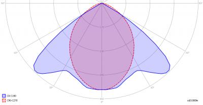 lle_2x120_in_lum_light_diagram