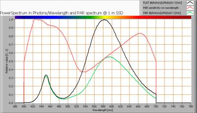 lle_2x120_in_lum_par_spectra_at_1m_distance