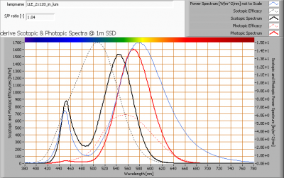lle_2x120_in_lum_s_and_p_spectra_at_1m_distance