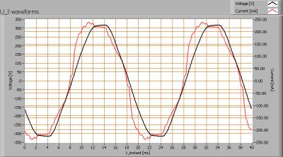 lle_2x120_in_lum_u_i_waveforms