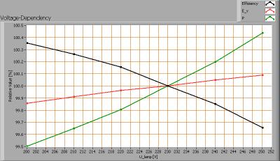 lle_2x120_in_lum_voltagedependency