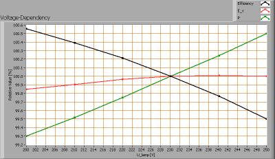 lle_6x40_lumwhiterefl_voltagedependency