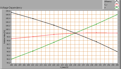 lle_6x40_lumwhiterefl_voltagedependency1