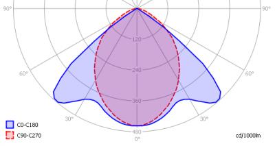 lle_arm2x1200-a-inb-g4-nw_light_diagram