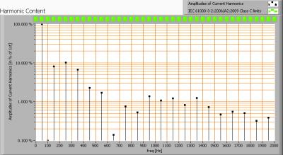 luxernatlpro100_150cm_harmonics