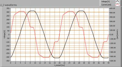 luxernatlpro100_150cm_u_i_waveforms