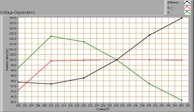luxernatlpro100_150cm_voltagedependency