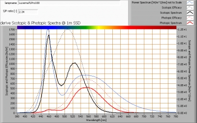 luxernatlpro100_s_and_p_spectra_at_1m_distance
