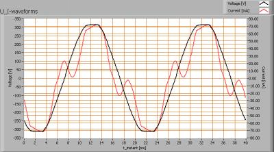 luxernatlpro100_u_i_waveforms
