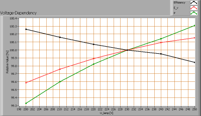 luxernatlpro100_voltagedependency
