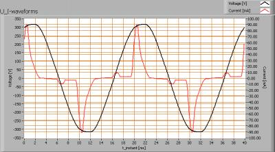 cde_3w_flame_u_i_waveforms